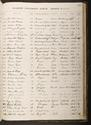 Andrew Bonar Law's matriculation record - full page, 1879