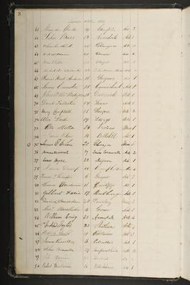Henry Campbell-Bannerman's library register record - full page, 1852
