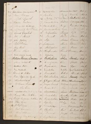William Ramsay's matriculation record - full page, 1866